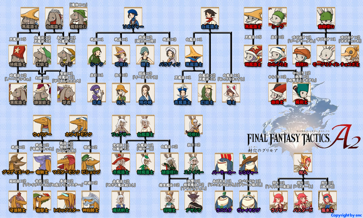 Final fantasy tactics portable descargar